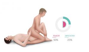 Postura sexual vaquero