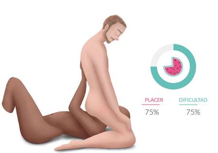 Hombre Gay- posturas sexuales